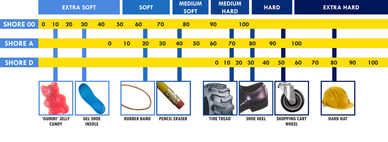 tpu filament hardness