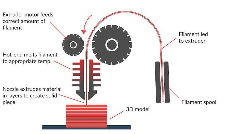 FDM 3D printer shema